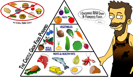 Paleo-Food-Pyramid