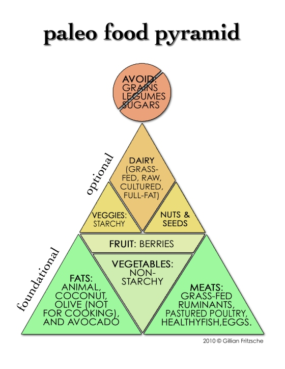 Paleo/Primal Pyramida
