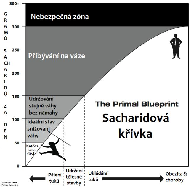 Sacharidová křivka