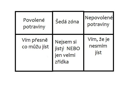 Diagram potravy